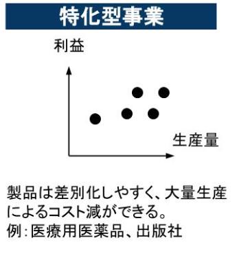 特化型事業(Specialized)