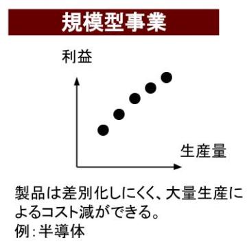 規模型事業(Volume)