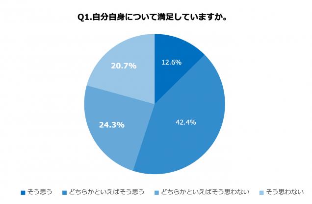 自分自身について満足していない人は45.0%