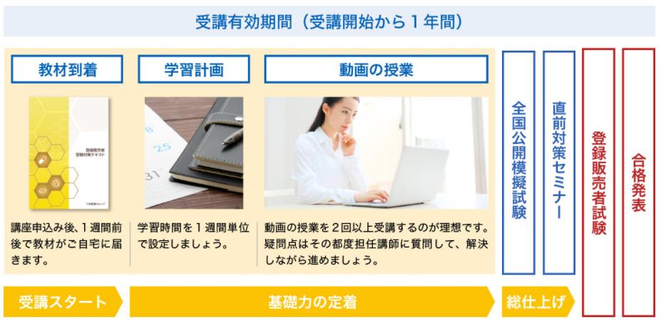 登録販売者合格までの流れ