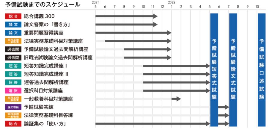 アガルート予備試験1年合格カリキュラムのモデルスケジュール