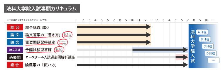アガルートアカデミーの「法科大学院入試(ロースクール入試)専願カリキュラム」:学習期間と受講スケジュール